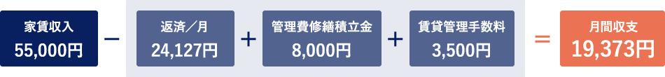 物件価格1,000万円