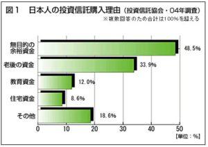 日本人の投資信託購入理由