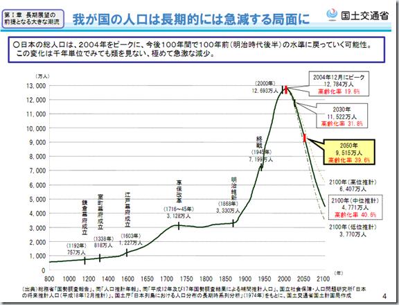 日本の総人口の変化