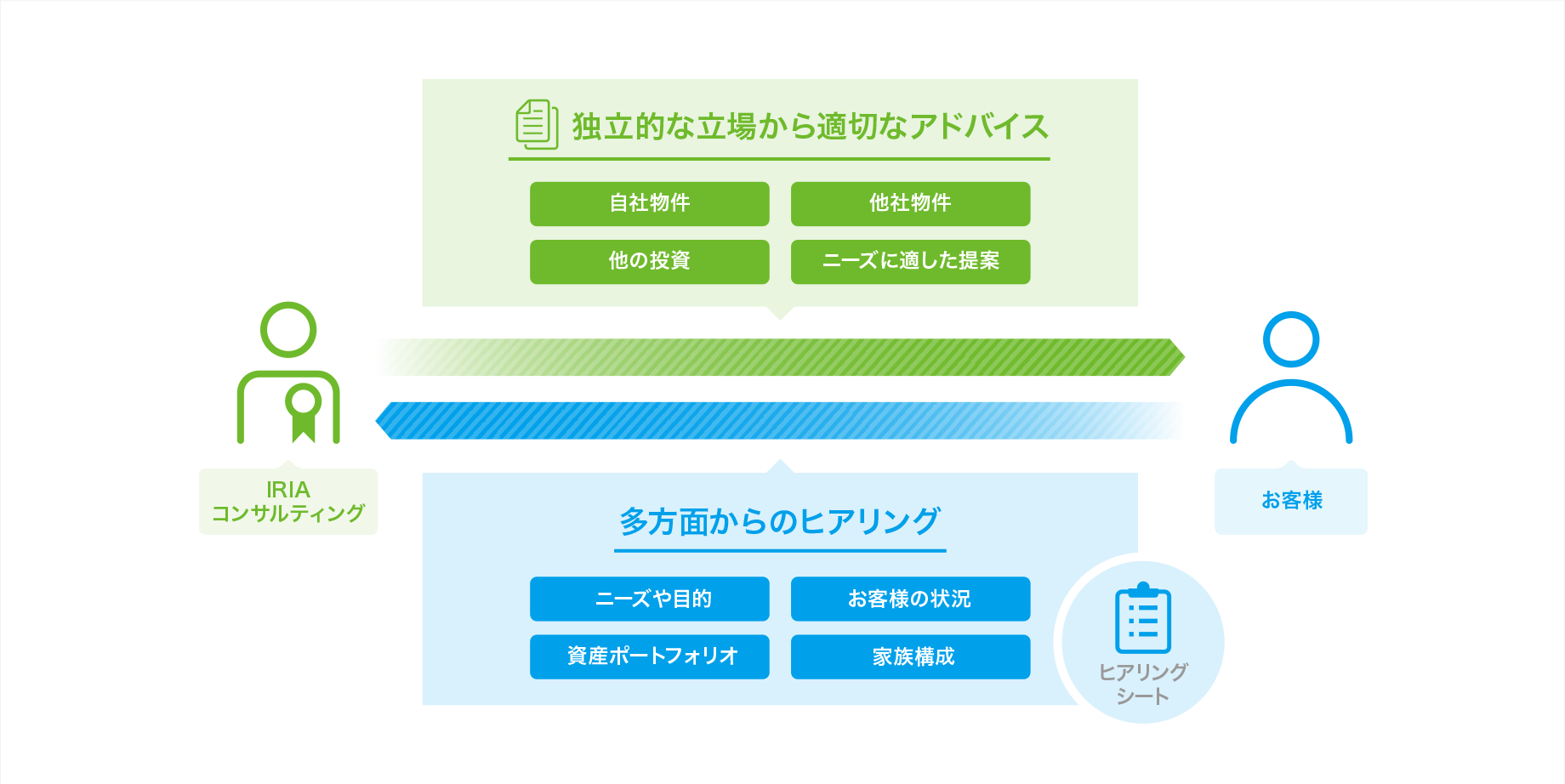 IRIAコンサルティングイメージ図
