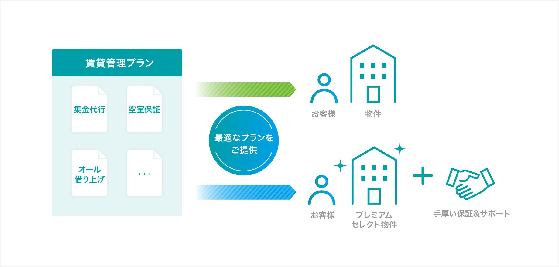 賃貸管理イメージ図