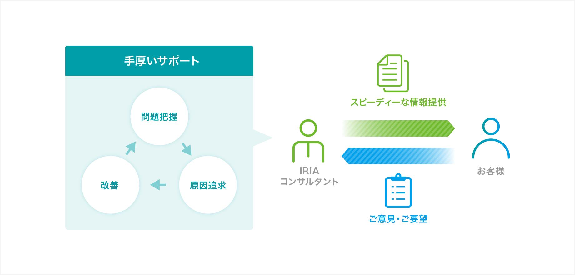 アフターサポートイメージ図