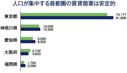 人口が集中する首都圏の賃貸需要は安定的