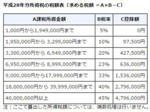 平成28年分所得税の税額表