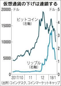 仮想通貨の下げ連鎖