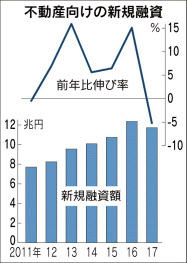 不動産向け新規融資